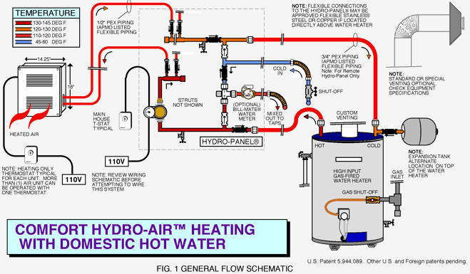 Combo systems for Gas home heating systems