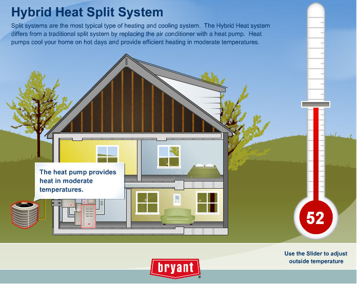 Hybrid systems for Heat setting for home