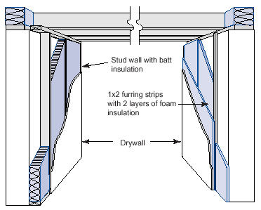 Charmant Insulation Options