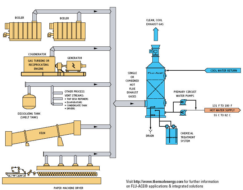 gas turbine cogeneration system pdf