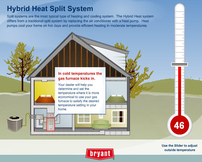 Hybrid heating system for Gas home heating systems
