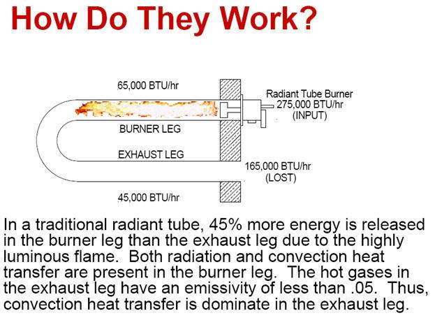 High Temperature Radiant Tubes Naturalgasefficiency Org