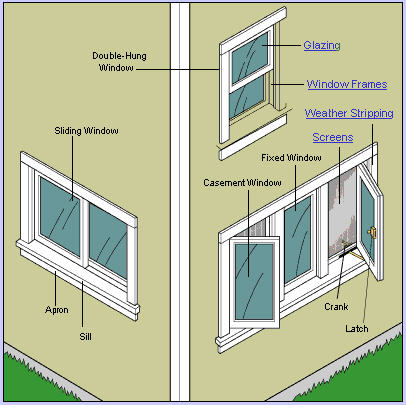 Types of residential windows pictures to pin on pinterest for Types of windows