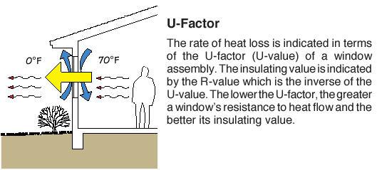 Windows for R factor windows