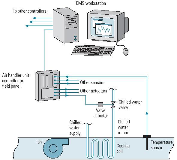 EMS_Diagram