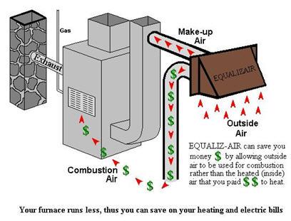 Combustion Air | NaturalGasEfficiency.org